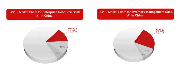 yonyou-IDC-Report-enterprise-resources-inventory-management-saas