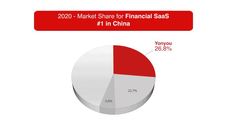 yonyou-IDC-Report-financial-saas